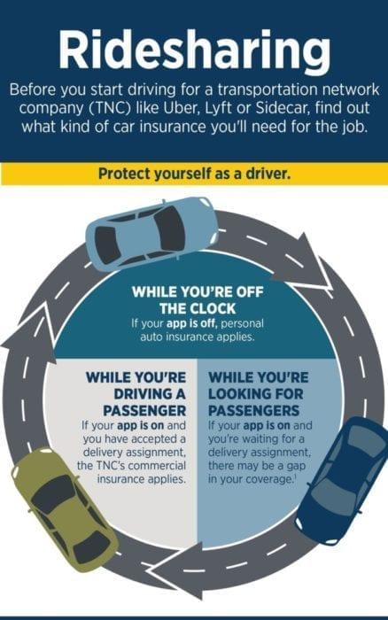USAA Rideshare Insurance Explained