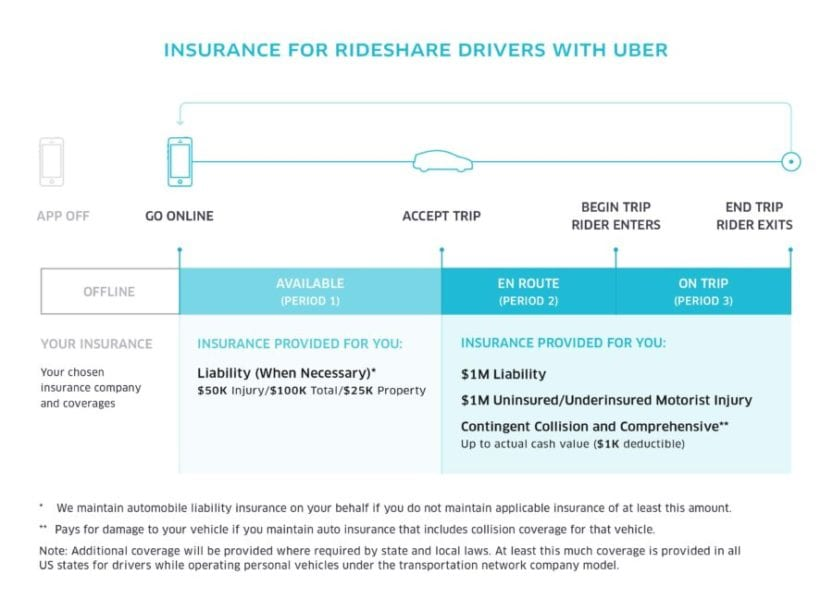 Rideshare Insurance Guide For Lyft & Uber Drivers