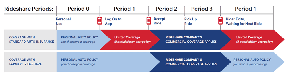 Farmers Insurance rideshare coverage explained.