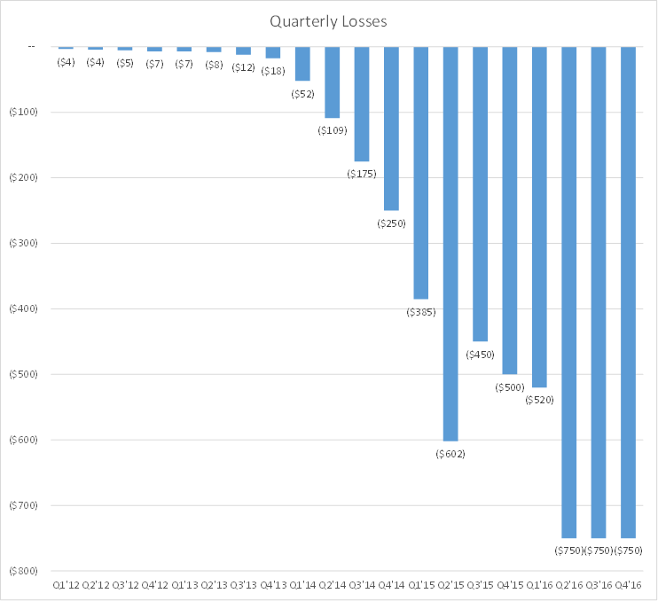 Uber Losses By Quarter
