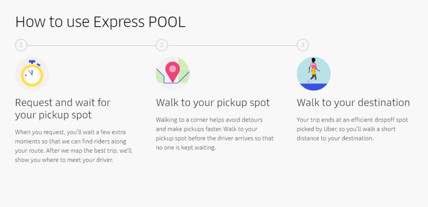 How To Use Uber Express Pool