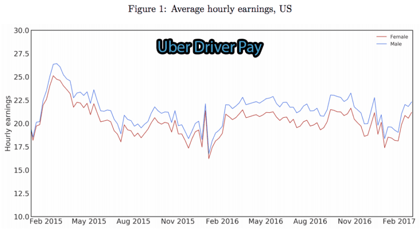Uber Earning Hourly