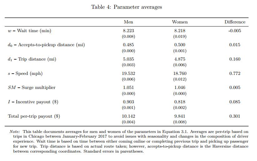 Uber Gender Pay Gap Parameter Averages