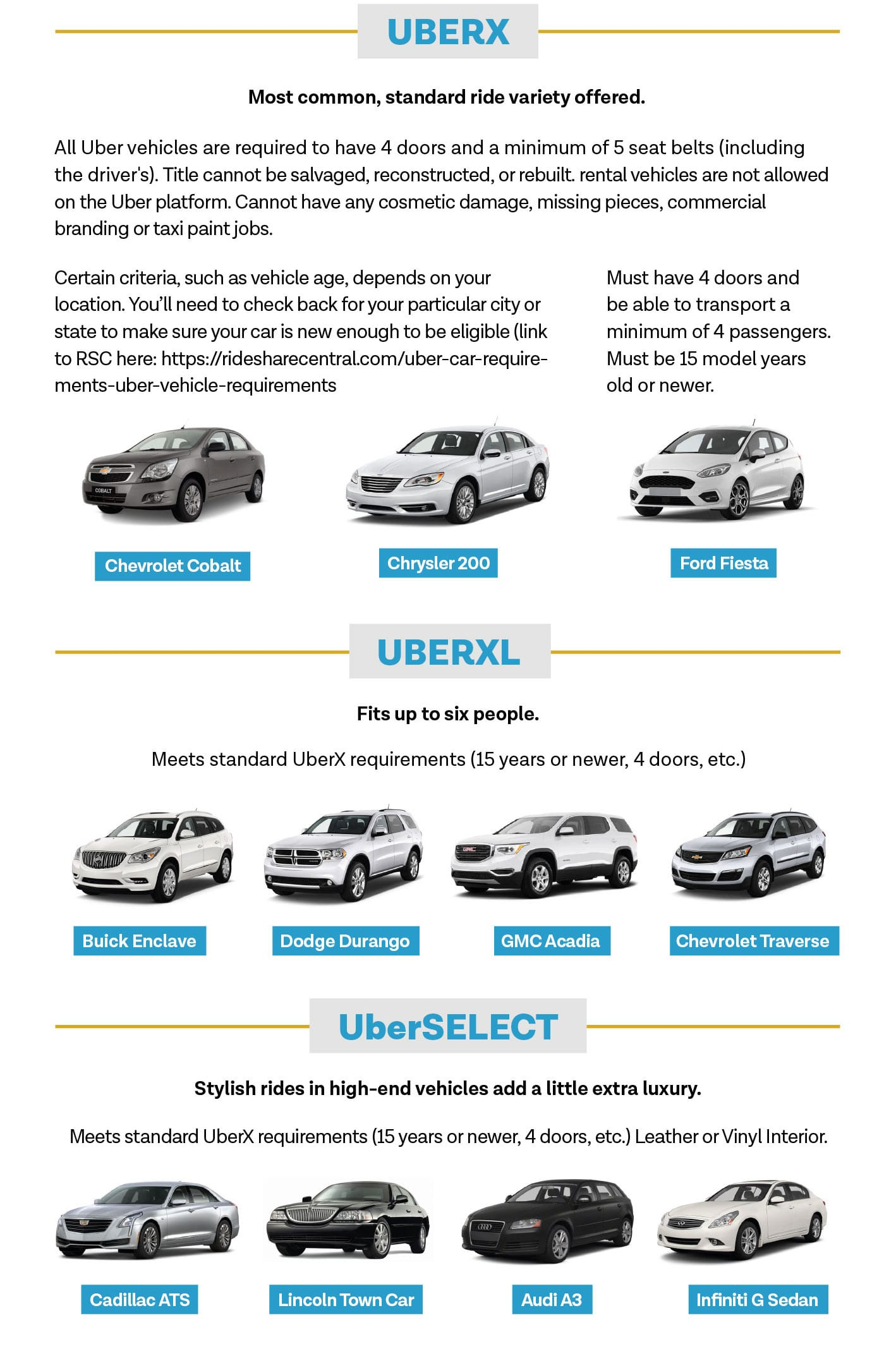 Uber Car Choices >> Choosing The Right Ride Sharing Service For Your Car