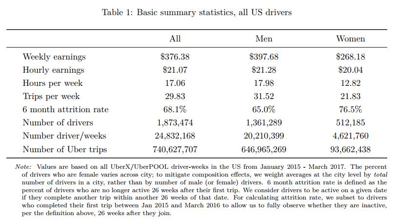 Uber Earnings U.S. Drivers